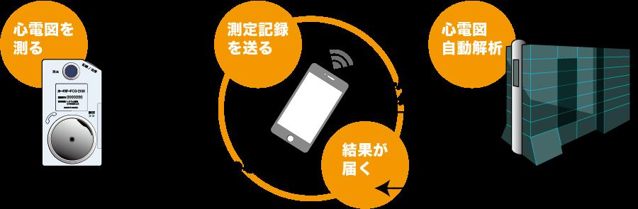 ハートケア心電図サービスの仕組み - 四国地方